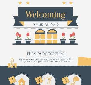 6-Steps to Welcome your Au Pair